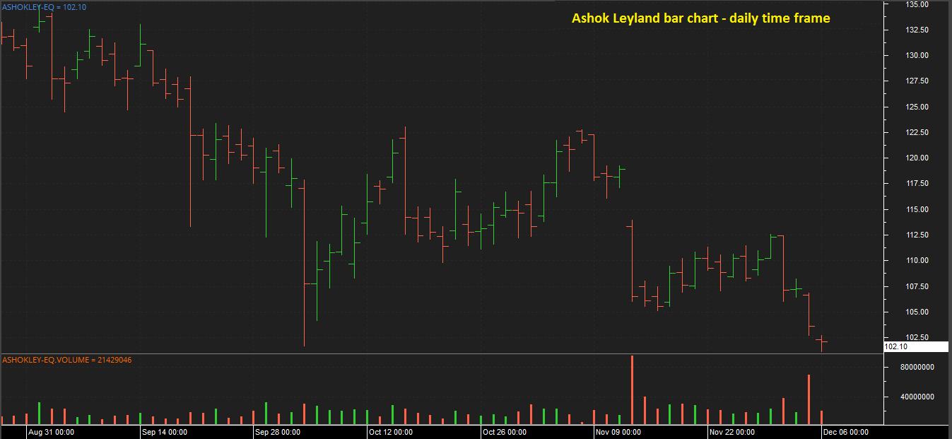 Bar Chart - Ashok Leyland