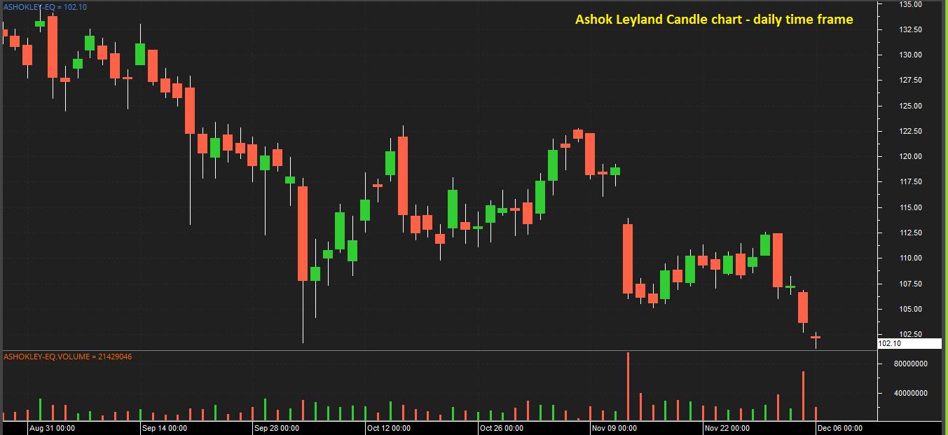 Candle Chart - Ashok Leyland