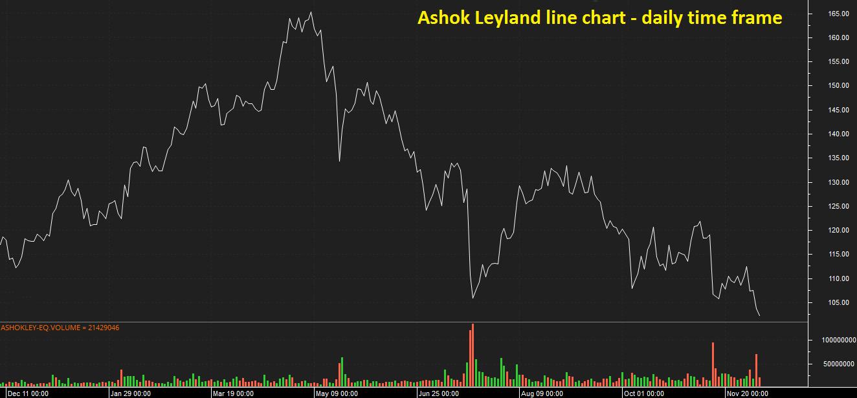 Line Chart - Ashok Leyland