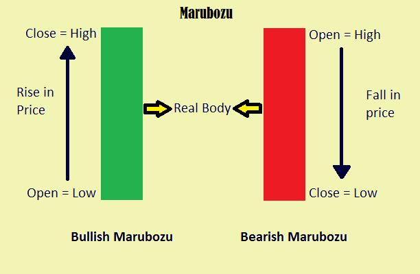 Marubozu - Bullish Marubozu, Bearish Marubozu