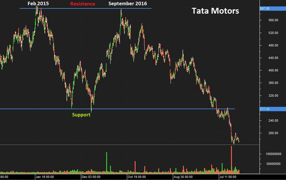 Tata Motors - Technical Analysis example