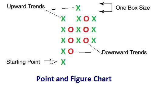 point and figure chart