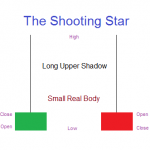 The Shooting Star – Single Candlestick Pattern