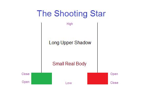 Shooting Star Candlestick